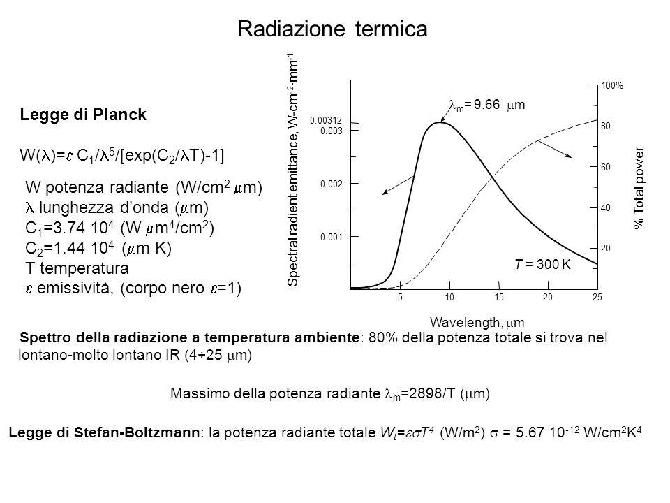 Radiazione termica Legge di Planck W(l)=e C1/l5/[exp(C2/lT)-1]